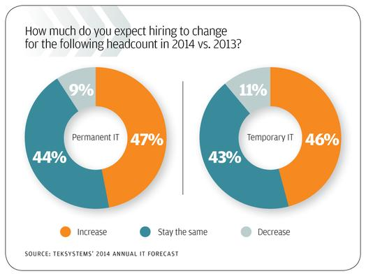 In pictures: 10 trends in IT spending for 2014
