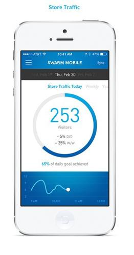 Swarm's app provides retailers with data about foot traffic.