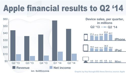 Apple's financial results for the past five quarters