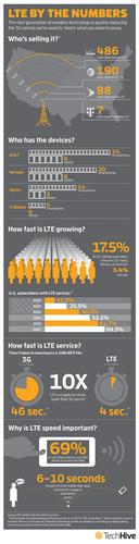 From our nationwide LTE survey.