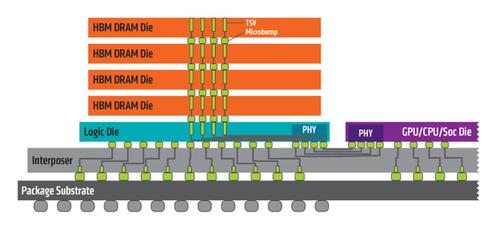 A diagram of AMD's HBM implementation.