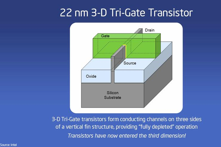 A graphical representation of Intel's new Tri-Gate transistor.