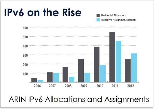 In Pictures: IPv6 by the numbers