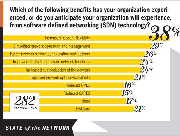 In Pictures: Network World's 2014 State of the Network survey