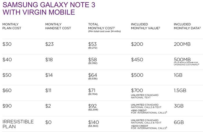 Virgin Mobile's pricing and plan details for the Samsung Galaxy Note 3.