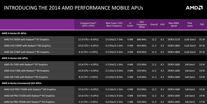 The new range of Kaveri APUs from AMD
