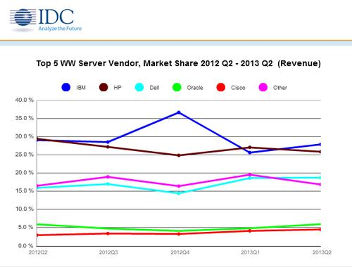 IDC data on market share by server vendor from Q2 of 2012