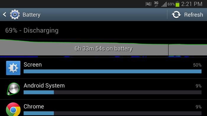 Battery life on the Galaxy Note II has been impressive so far.