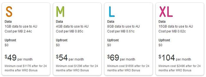 Telstra's pricing plans for the 16GB model 4th Generation iPad.