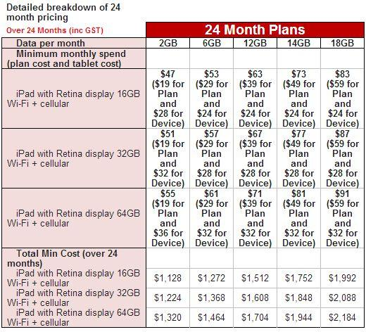 Vodafone's pricing for the 4th Generation iPad.