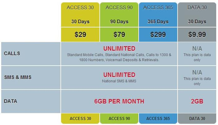 An overview of Kogan Mobile's new pre-paid plans.