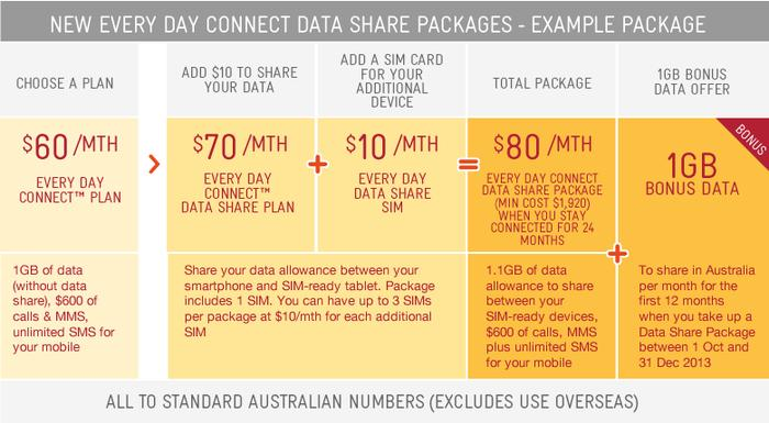 A Telstra data share example package.