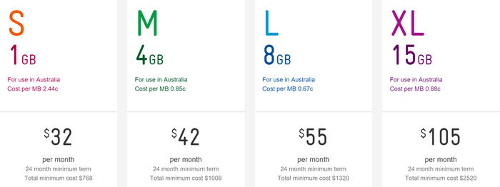 Plan pricing for Telstra's Wi-FI 4GX Advanced III. Source: https://www.telstra.com.au/broadband/mobile-broadband/plans